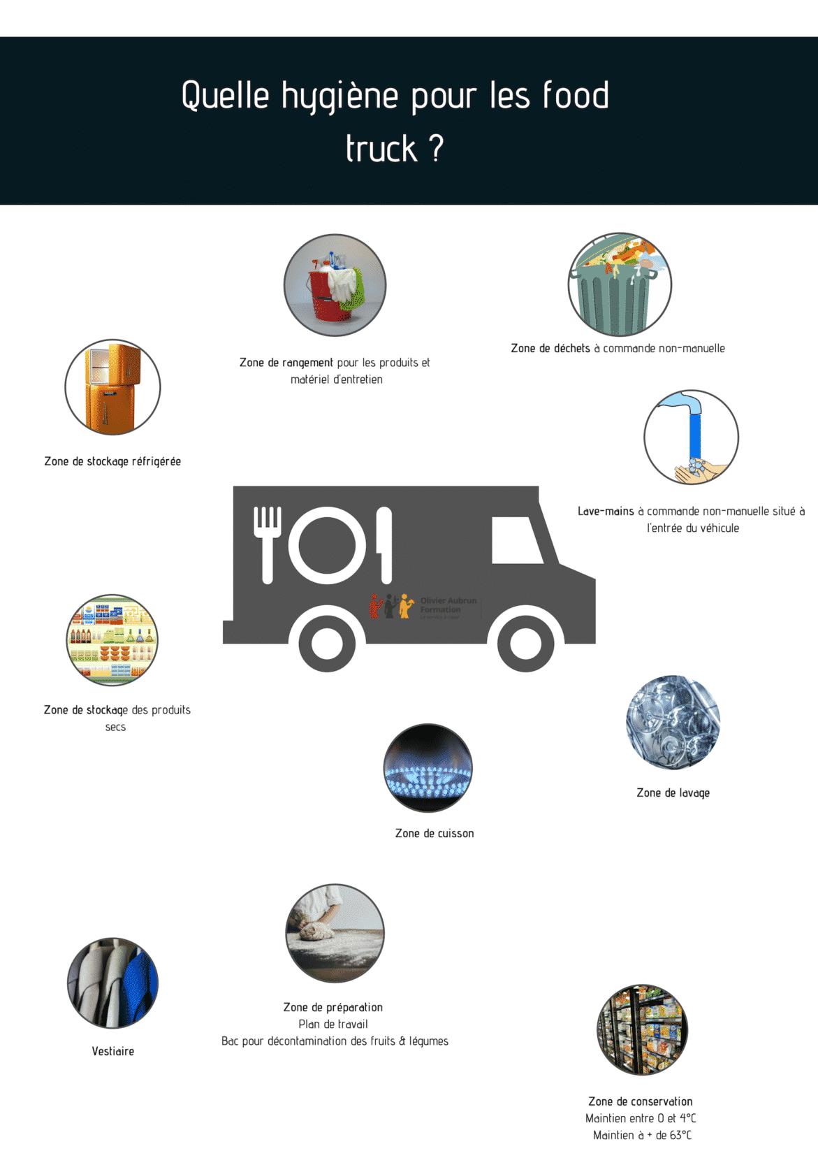 Hygiène dans les food trucks